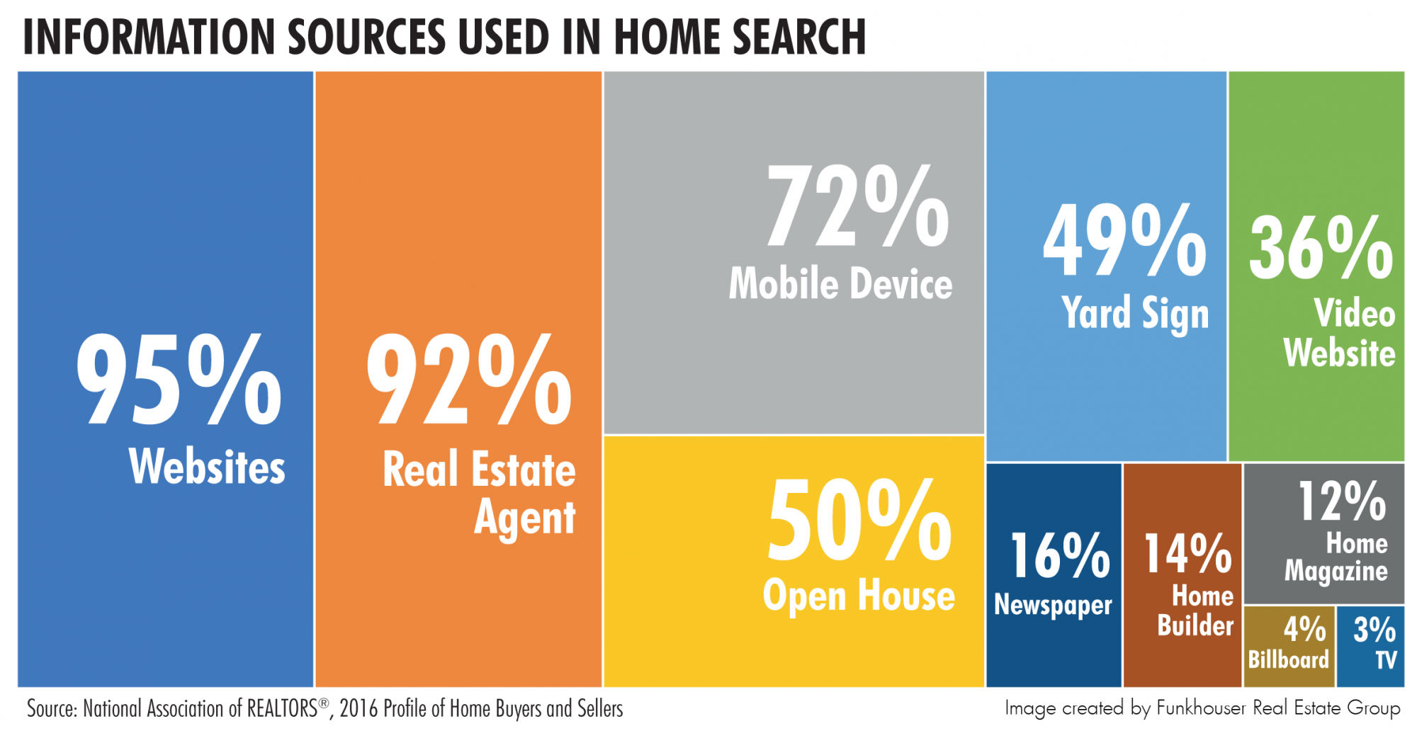Information Sources Used By Buyers